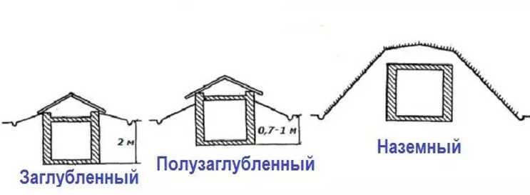 Строительство наземного погреба