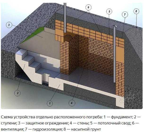 Строительство кирпичного погреба